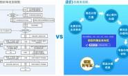 什么是SP许可证牌照?办理SP信息服务业务(不含互联网)经营许可证流程