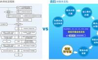 什么是CDN许可证?办理CDN内容分发网络业务经营许可证流程